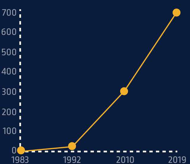 Evolution du nombre de collaborateurs au sein du Groupe Mericq